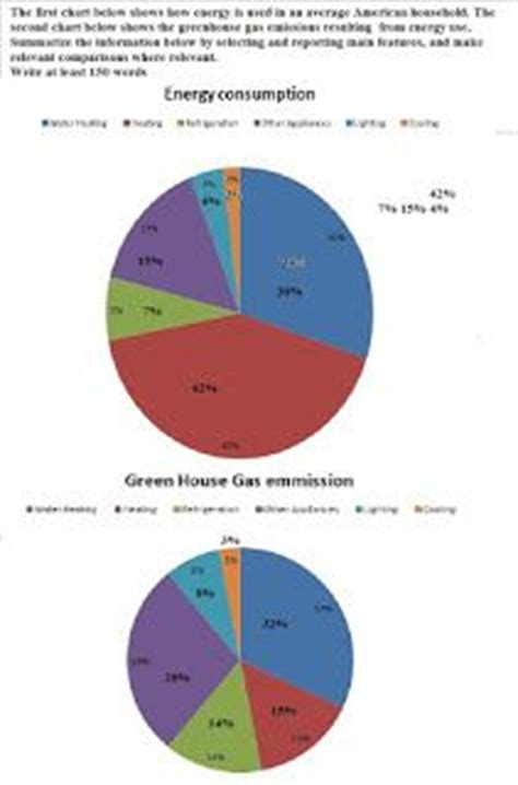 Greenhouse effect essay ielts